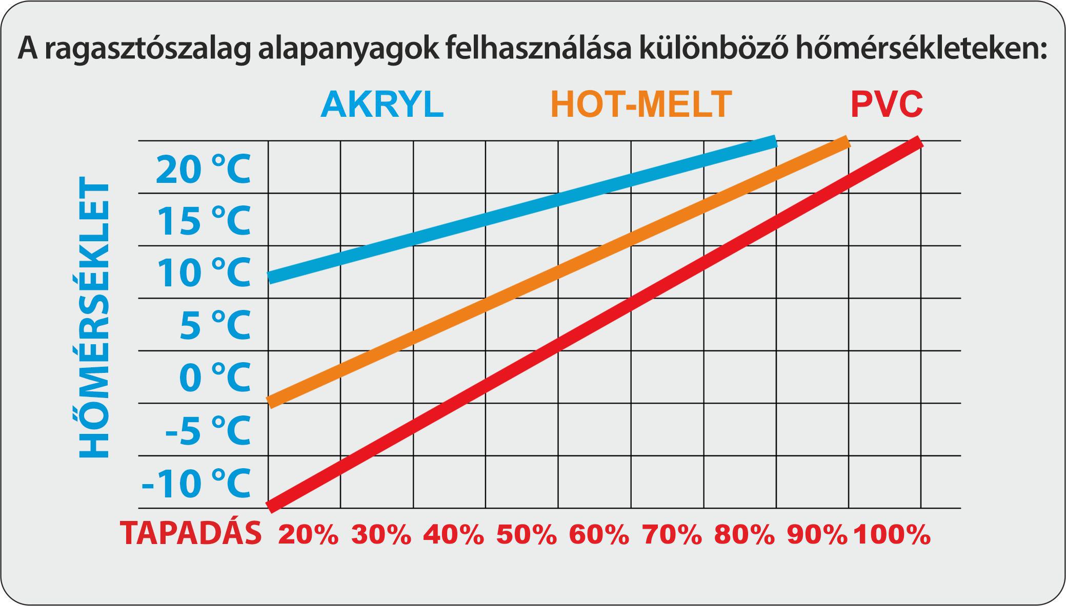 Ragasztószalag grafikon